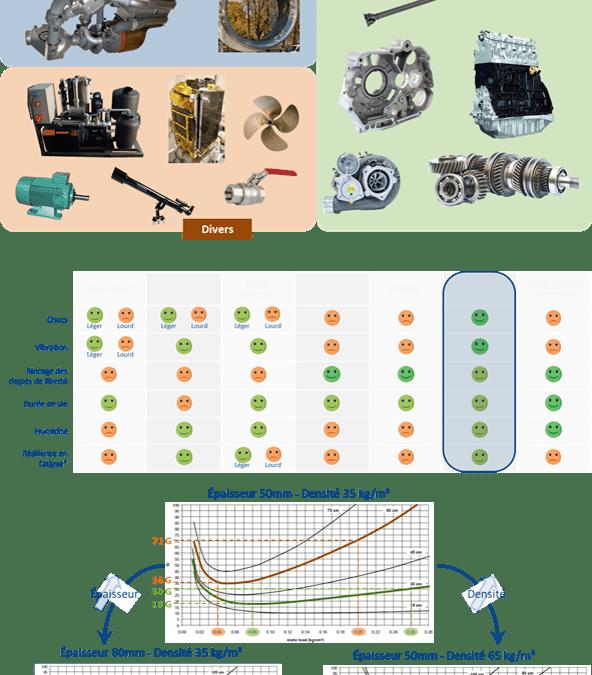 Protection de pièces mécaniques critiques