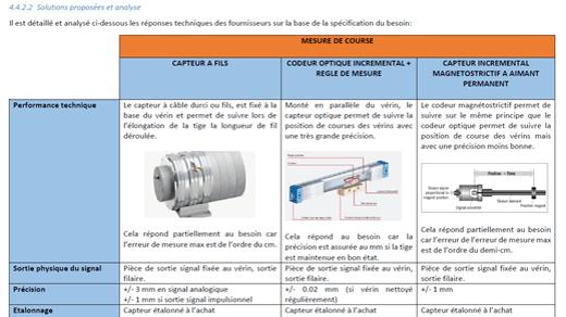Identification de méthodes d'instrumentation de vannes hydrauliques